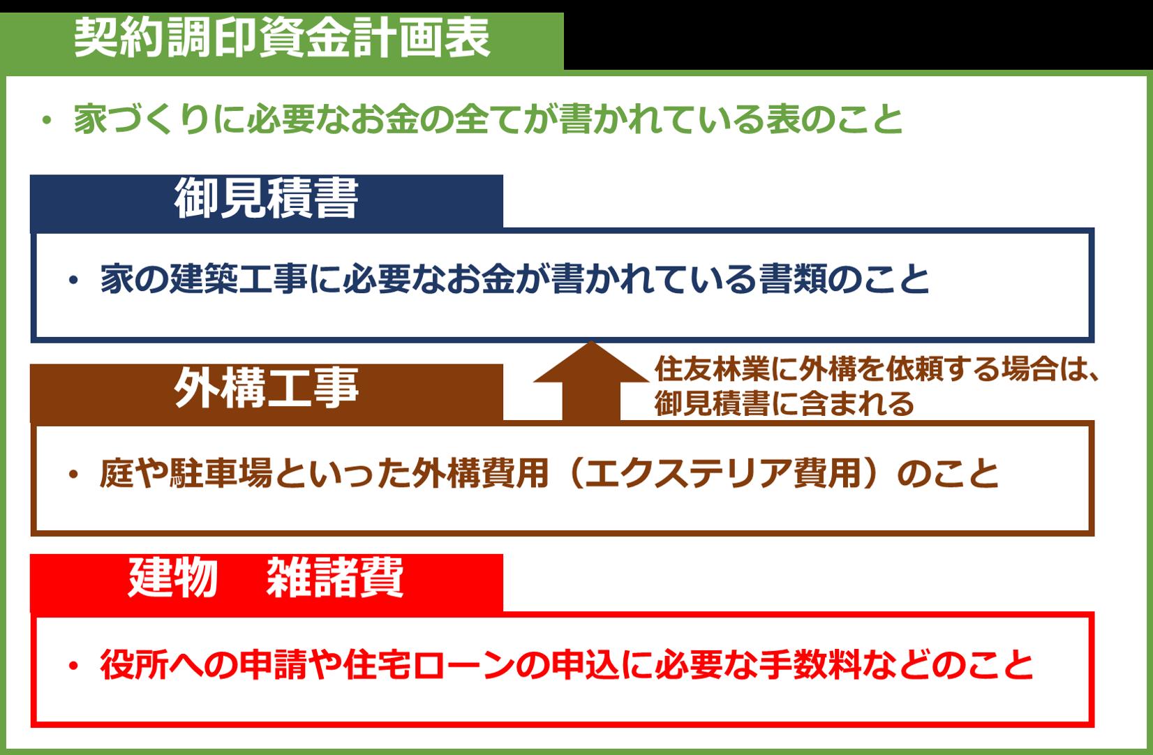 契約調印資金計画書と御見積書の関係