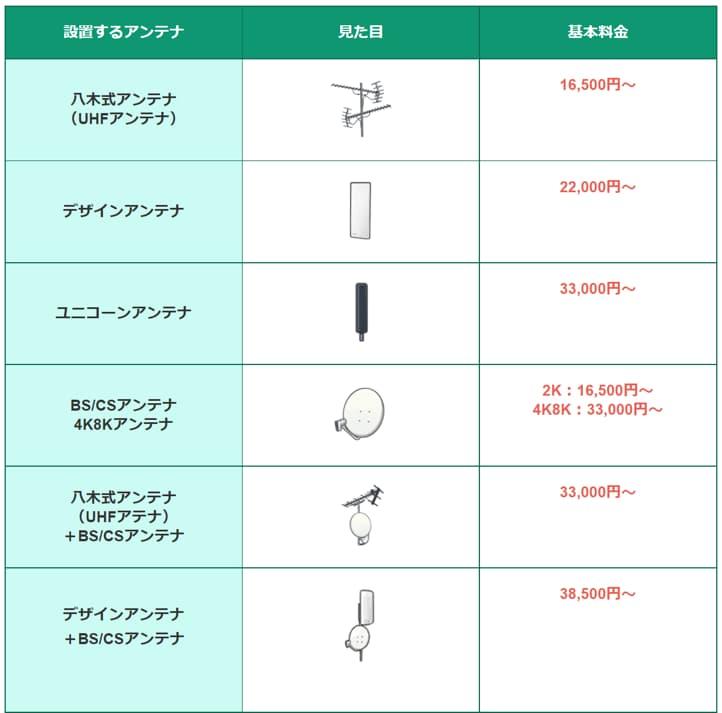 アンテナの種類