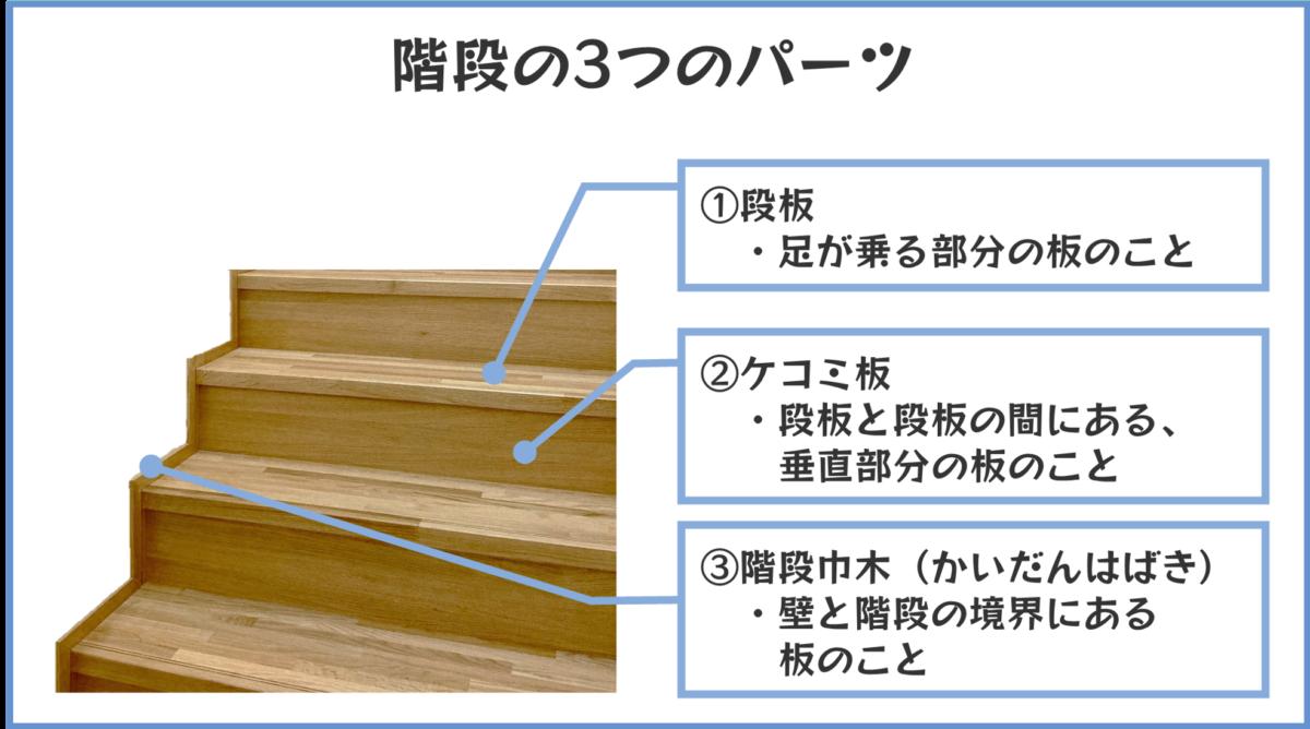 階段の3つのパーツ
