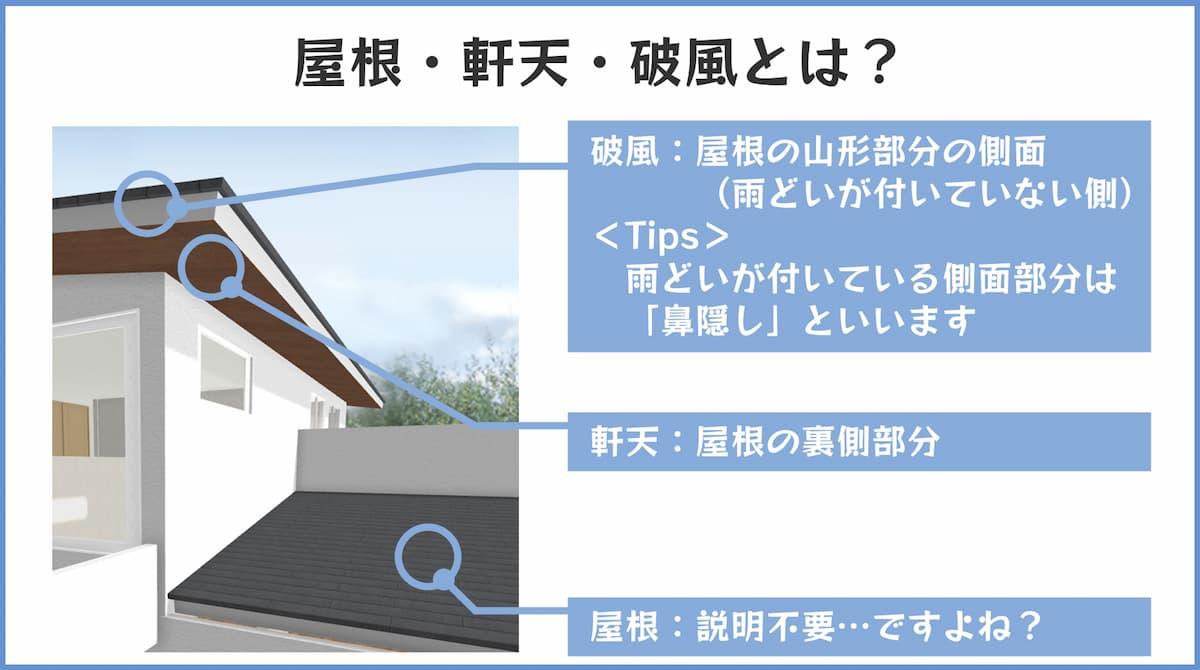 屋根、軒天、破風の説明