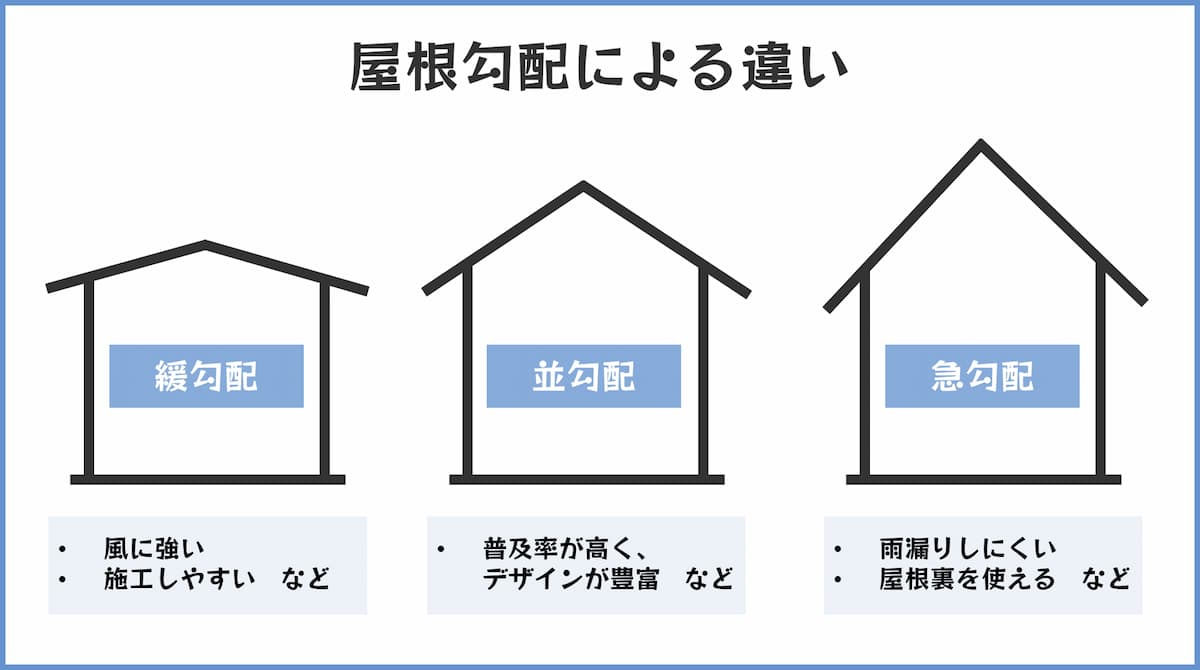 屋根勾配による違い