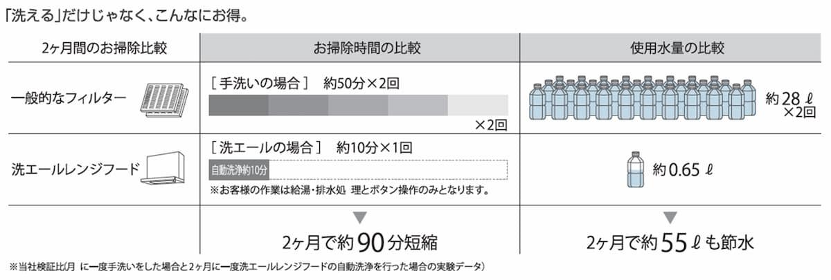 洗エールレンジフード_お掃除時間_使用水量